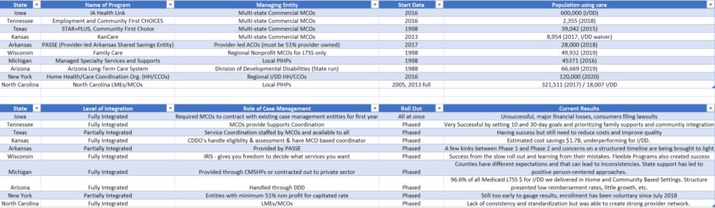 managed care spreadsheet