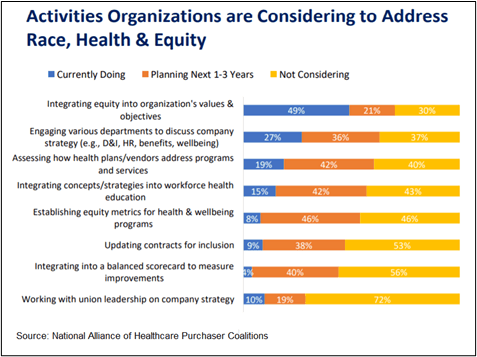 graphic showing the activity organizations
