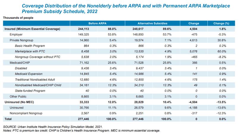 ACA Subsidy Chart
