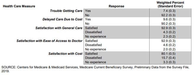 Care Statistics chart